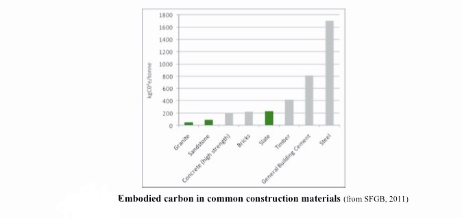 Embodied Carbon graph